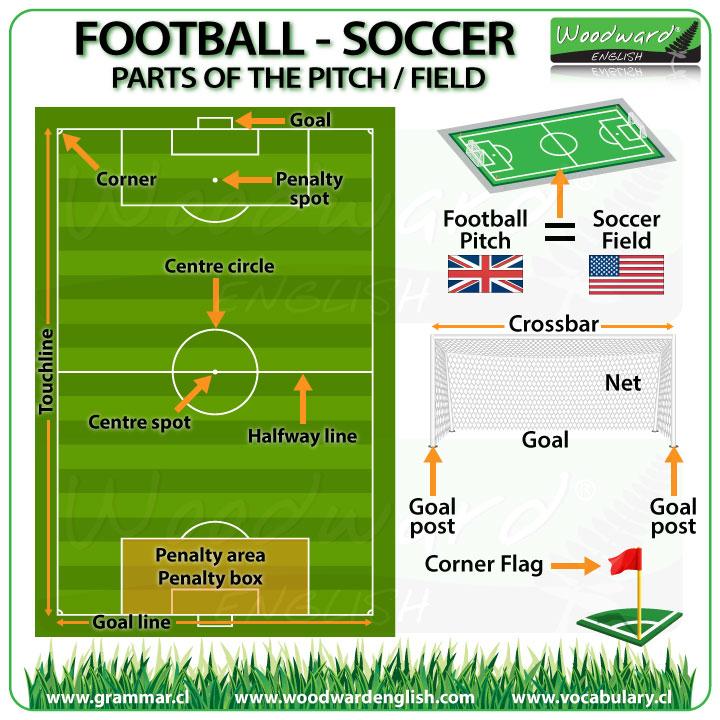 Football Vocabulary in English - Soccer Vocabulary