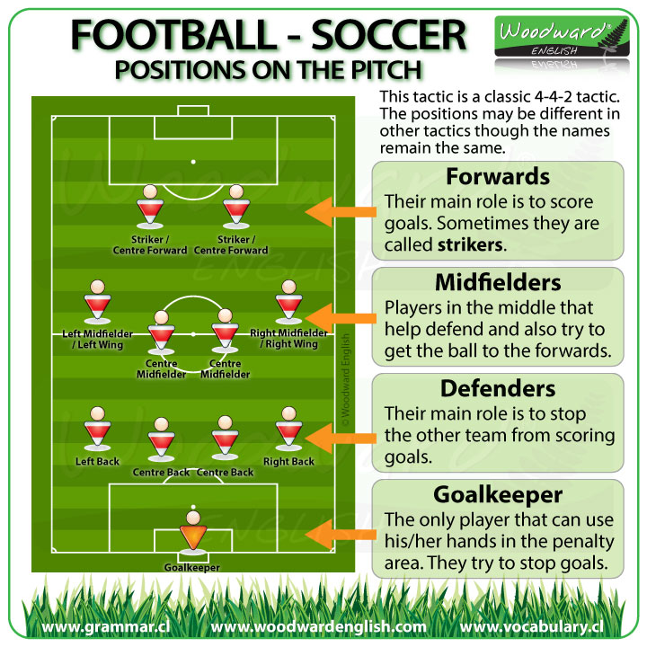 7843a0bf7 Football Vocabulary in English - Soccer Vocabulary