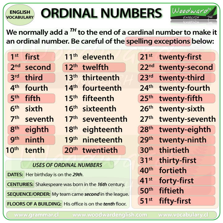 Ordinal Numbers In English And Their Uses