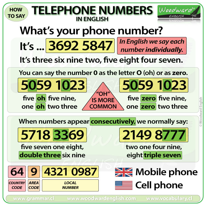 http://www.vocabulary.cl/pictures/telephone-numbers-in-english.jpg