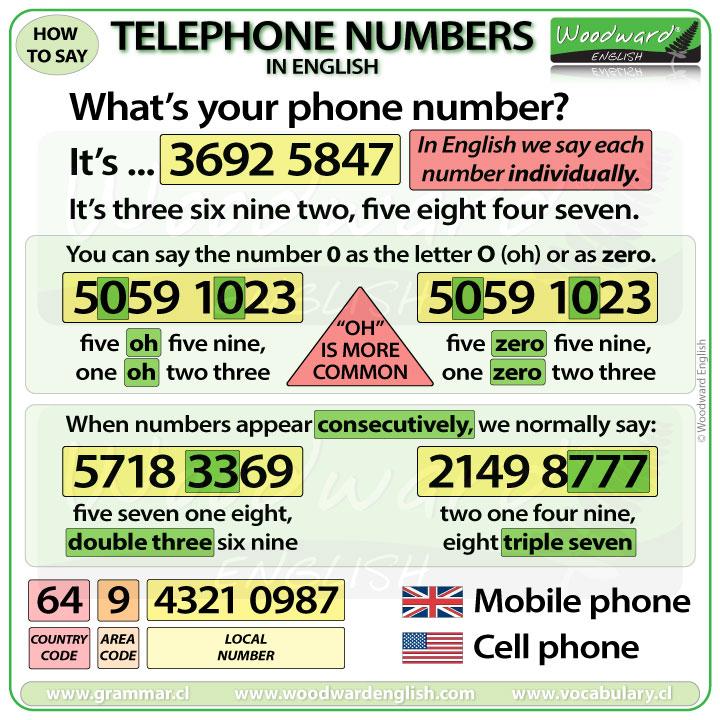 Telephone Numbers English Vocabulary - Vocabulario Inglés Números de  Teléfono