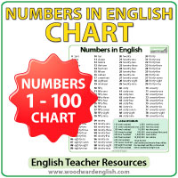 Numbers in English - Números en Inglés